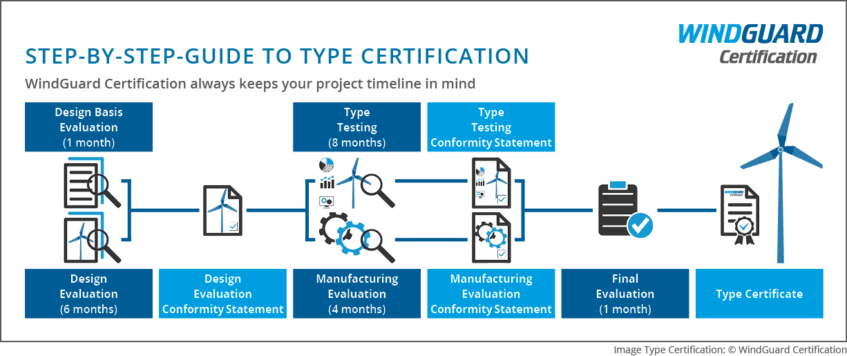 WindGuard Certification – Step-by-Step-Guide to Type Certification